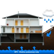 hydroizolacia proti stekajucej vode